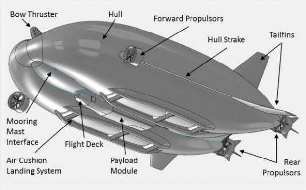 Airlander: los dirigibles se actualizan para liderar el futuro de la aviación