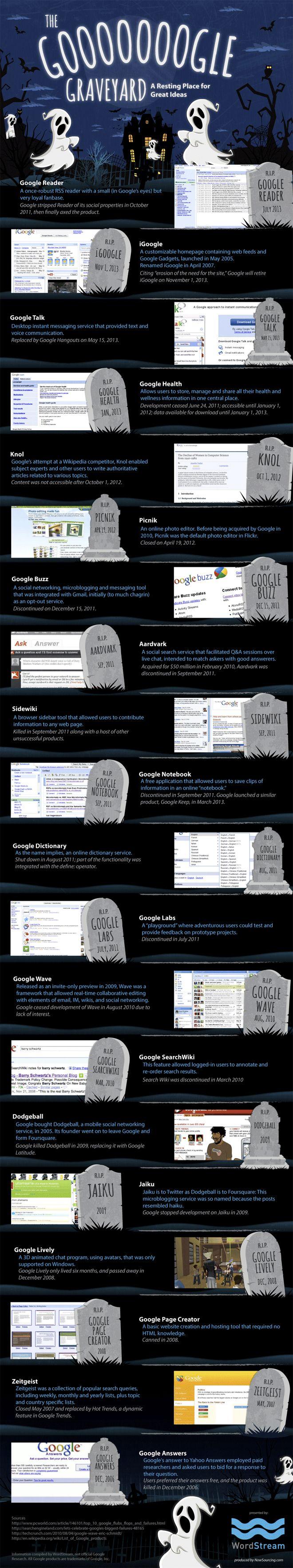 Infográfico mostra os produtos assassinados pelo Google