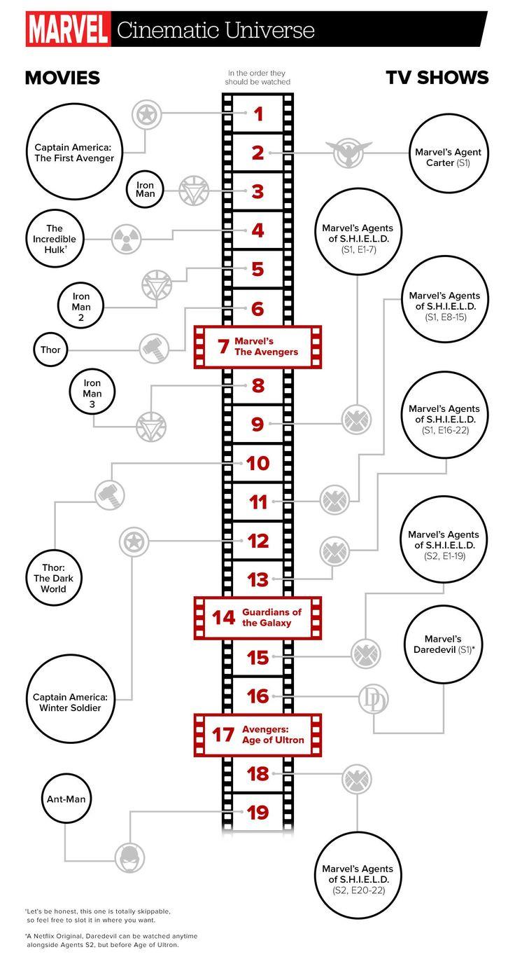 Nicht nur für Einsteiger geeignet: Eine aktuelle Infografik zeigt alle Verknüpfungen der Kinofilme und Fernsehserien aus dem Marvel Cinematic Universe auf und stellt diese in einer übersichtlichen Zeitleiste chronologisch dar. Dass das Marvel Kino-Universum extrem komplex ist, dass wissen die meisten von euch. Den Film- und Comic-Fans ist schon längst klar, dass es immer wieder …