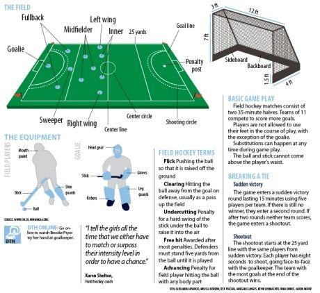 So, how does field hockey exactly work?