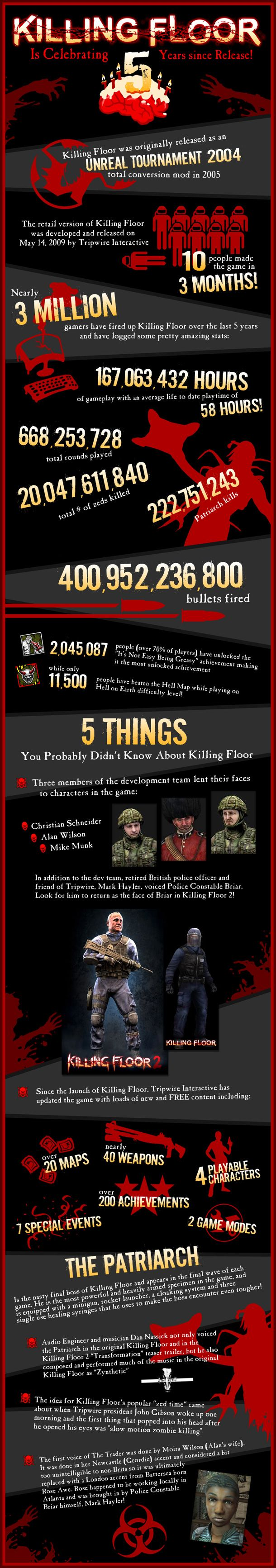 Killing Floor Infographic Details The Game's Impressive Stats - News - www.GameInformer.com