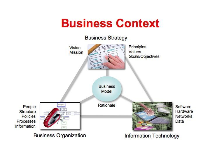 business model innovation thesis