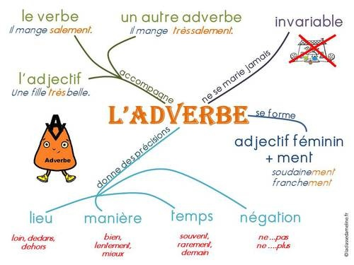 adverbe                                                                                                                                                                                 Plus