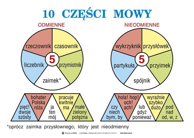 Części mowy