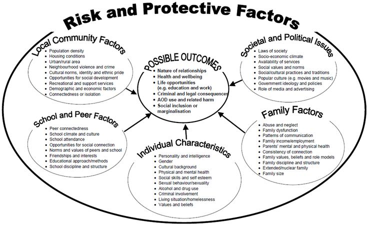 11 best Risk and Protective Factors in Preventing