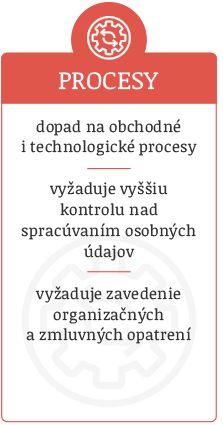Vplyv GDPR na procesy v spoločnosti/organizácii