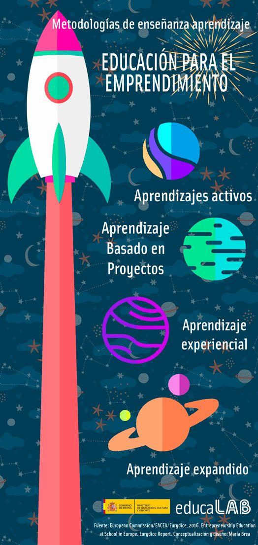 Educación para el #emprendimiento. Metodologías de enseñanza aprendizaje.