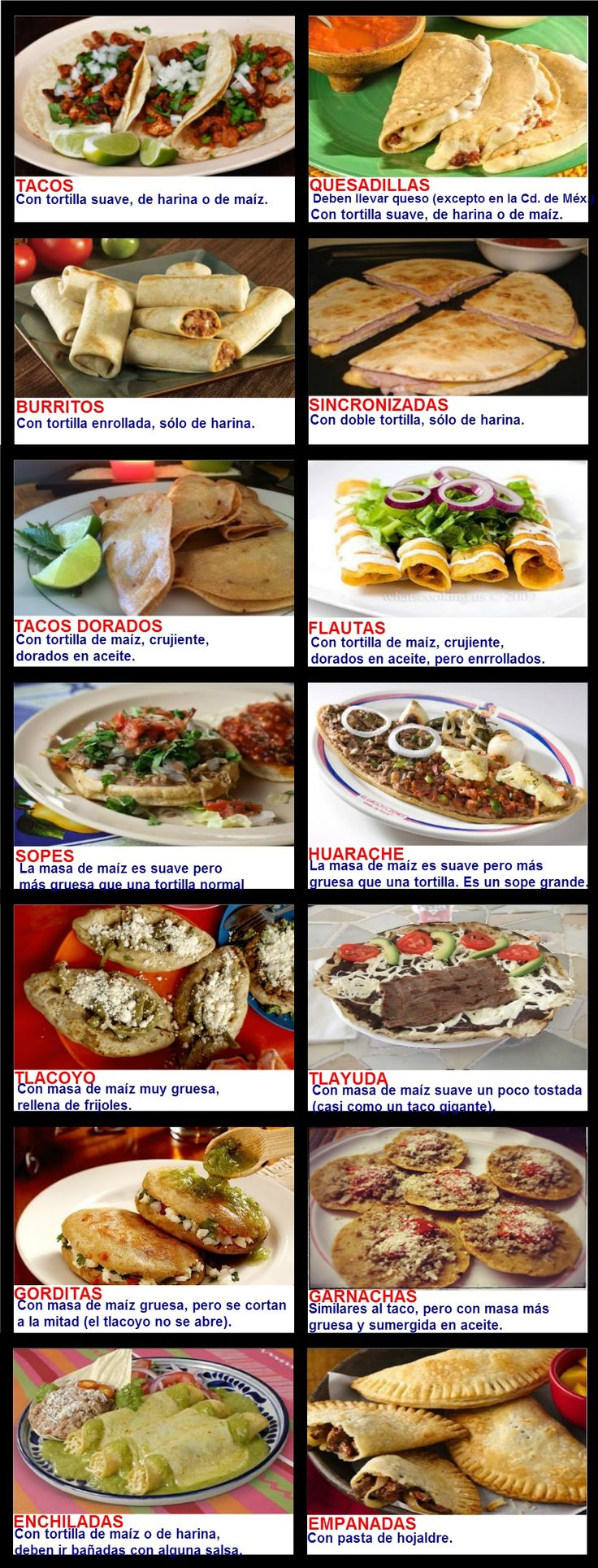 Mexican food differences. Tacos / Quesadillas / Burritos / Sincronizadas / Tacos Dorados / Flautas / Sopes / Huarache / Tlacoyo / Tlayuda / Gorditas / Garnachas / Enchiladas / Empanadas