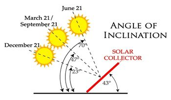 Photovoltaic Tutorial: Calculating the Sun's Path and Solar Array Orientation