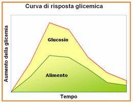 6 ricette facili a basso indice glicemico