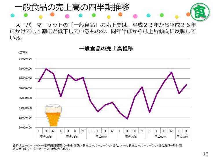 食品スーパーの酒類を含む一般食品の売上げ動向では、一時的な低下はあるが、酒類の生産や居酒屋業態のような長期低下傾向は見られない。