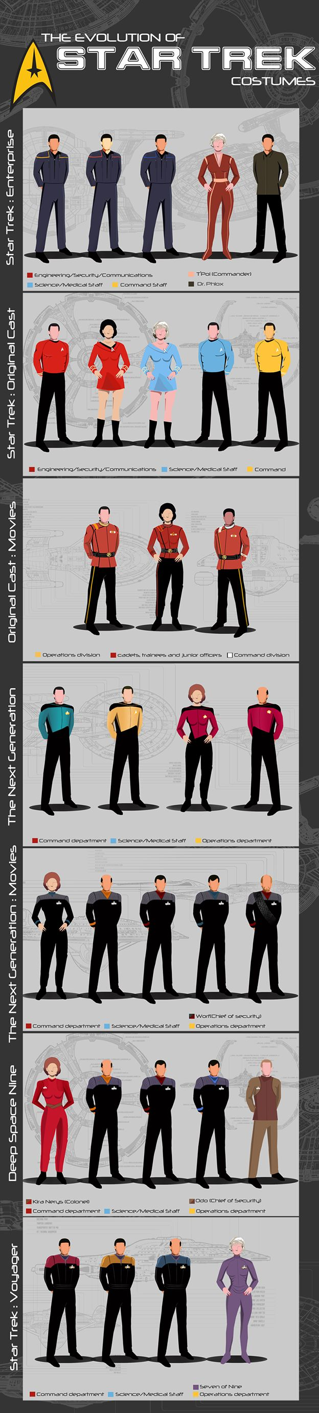 Star Trek Uniform Infographic by TodorKolevDesign  Too bad they skipped the Motion Picture uniforms!  #startrek