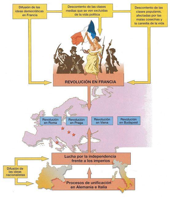 Mapa conceptual de las revoluciones liberales en el Siglo XIX.