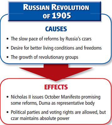 a history of the russian revolution of 1905 World history - the russian revolution 1 the the loss of the war led to the revolution of 1905 that was quickly put down 05/26/14 3.