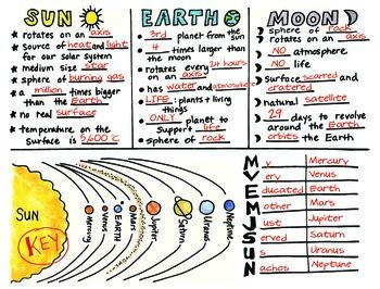 Sun Earth Moon Interactive Science Doodle Foldable With Key