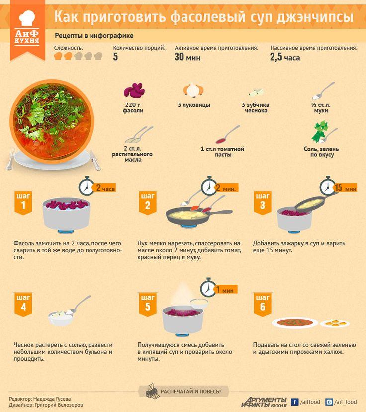 Как приготовить фасолевый суп джэнчипсы. Рецепт в инфографике | РЕЦЕПТЫ | ИНФОГРАФИКА | АиФ Адыгея