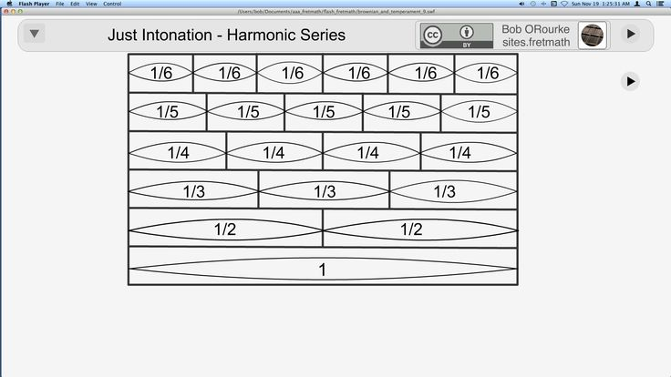 Just Intonation - Harmonic Series