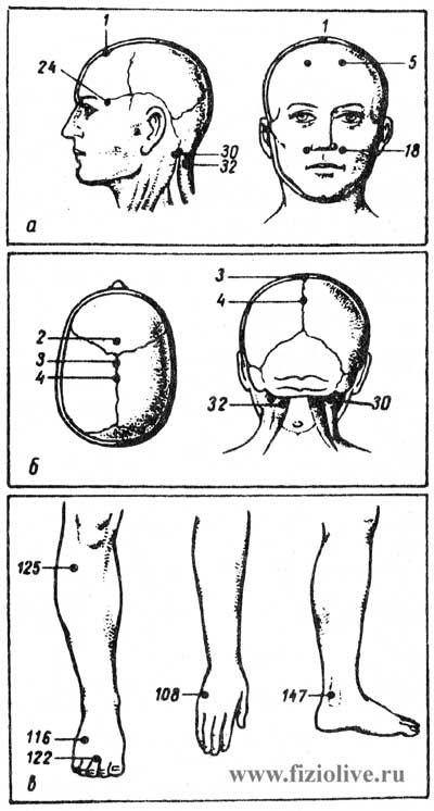 Точки для воздействия при головной боли
