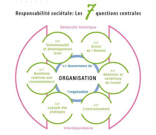 cyberlabe: Responsabilité sociétale : les 7 questions...