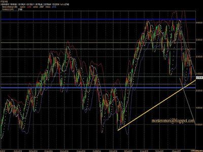 Montero Mori - Analisi tecnica dei mercati finanziari : Ftsemib: il crollo tedesco devasta i mercati. Vici...