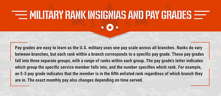 Military Pay Chart and Rank Insignia (2016 Pay Scales)