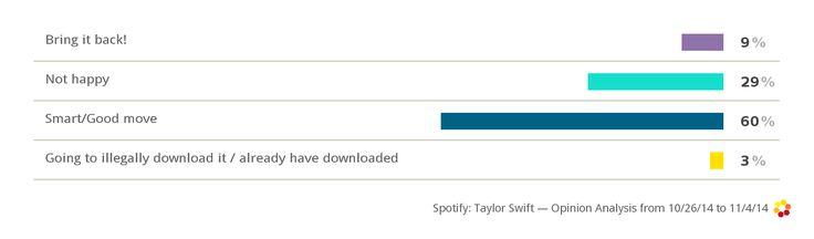 Taylor Swift takes her music off Spotify: 3% of fans now say they will illegally download instead!