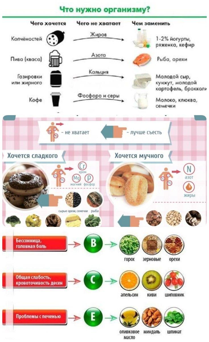 Как похудеть если очень хочется сладкого