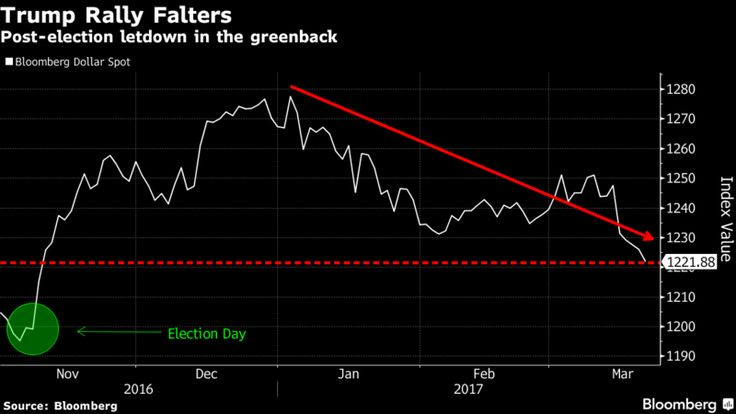 Dollar Bulls Are Throwing in the Towel as Trump Wagers Evaporate - Bloomberg