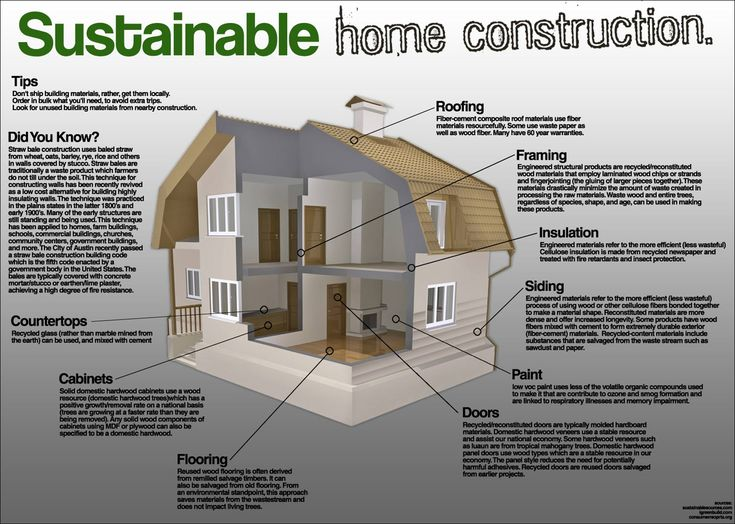 Best 25 Sustainable Building Materials Ideas On Pinterest: list of materials to build a house