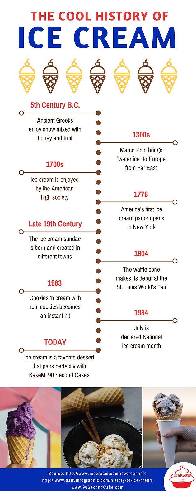 The Cool History of Ice Cream | 90 Second Cake | Microwave Cake | KakeMi (Cake Me) Cakes