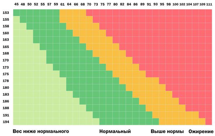таблица веса и роста