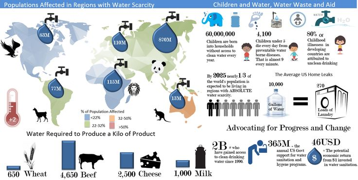Water shortage Excel infographic from thesmallman.com
