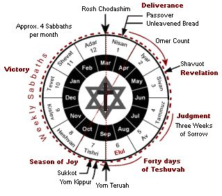 an explanation of the Jewish holidays and their relevance today