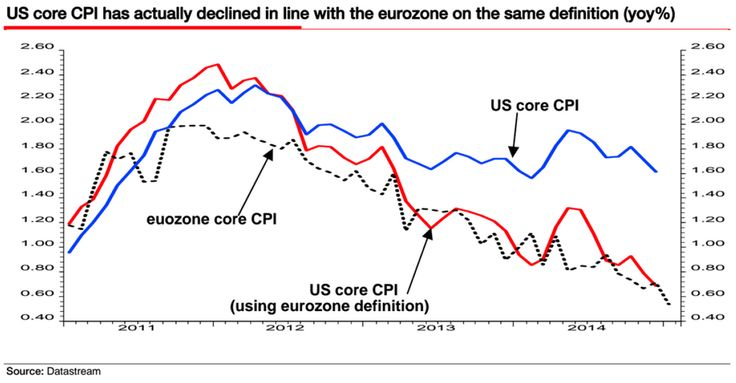 US core CPI using eurozone definition