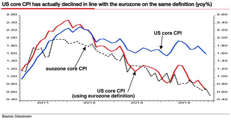 US core CPI using eurozone definition