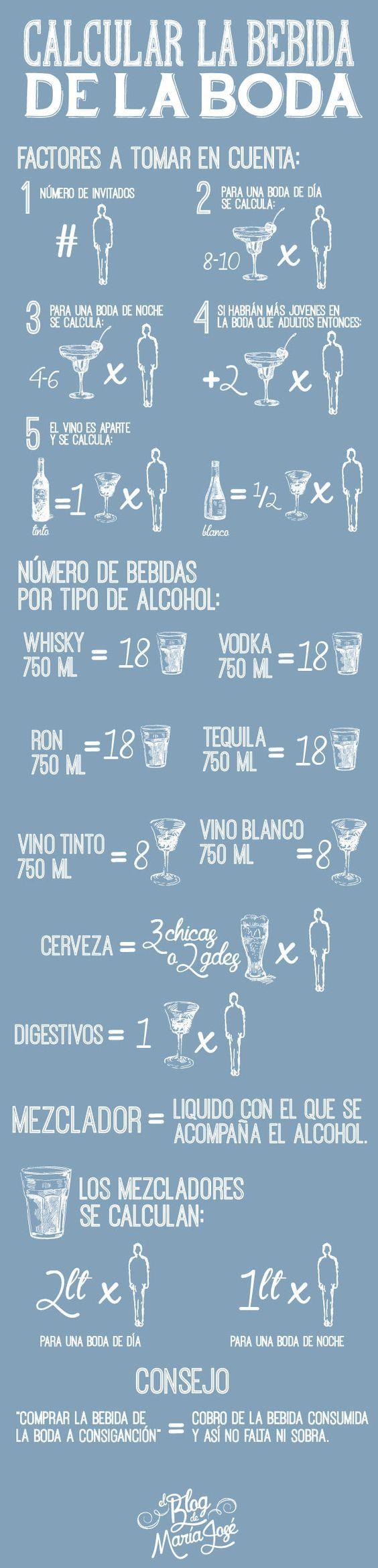 ¿Cómo calcular la bebida de la boda? #MeCaso