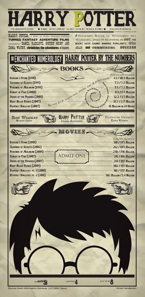 Harry Potter Infographic by Brock Henderson, via Behance