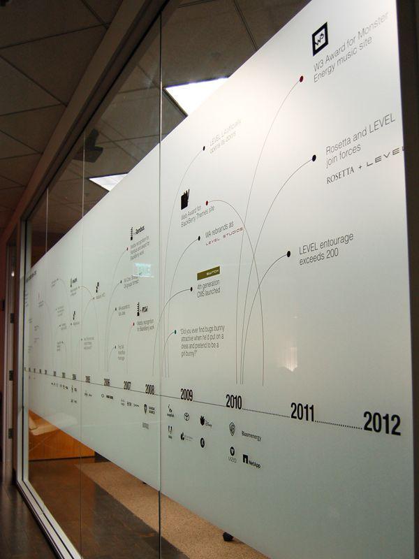 36 Best Company History Timeline Displays Images On Pinterest