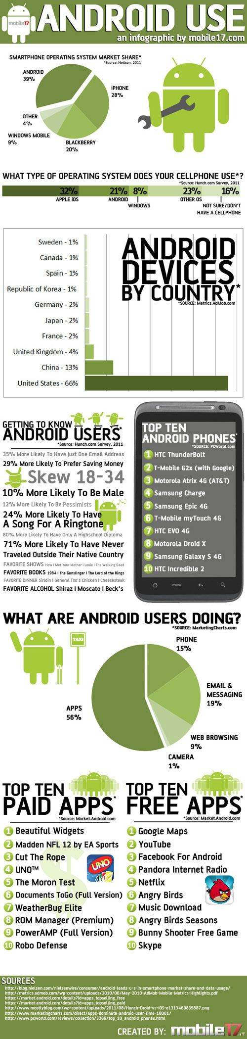 Inside the World of Android Usage    How is the Android taking over the world?  Look at this data aggregated from Nielsen, AdMob, PCWorld, and Android Market created by Mobile17.    Read more: http://blog.hubspot.com/blog/tabid/6307/bid/25688/7-Awesome-New-Mobile-Marketing-Infographics.aspx#ixzz1nc8IEi1P