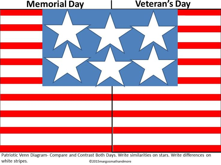 Compare  U0026 Contrast Veterans Day  U0026 Memorial Day Patriotic