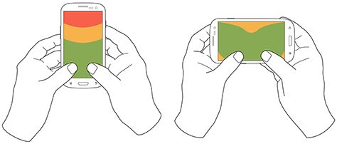 How people use their phone with fingers