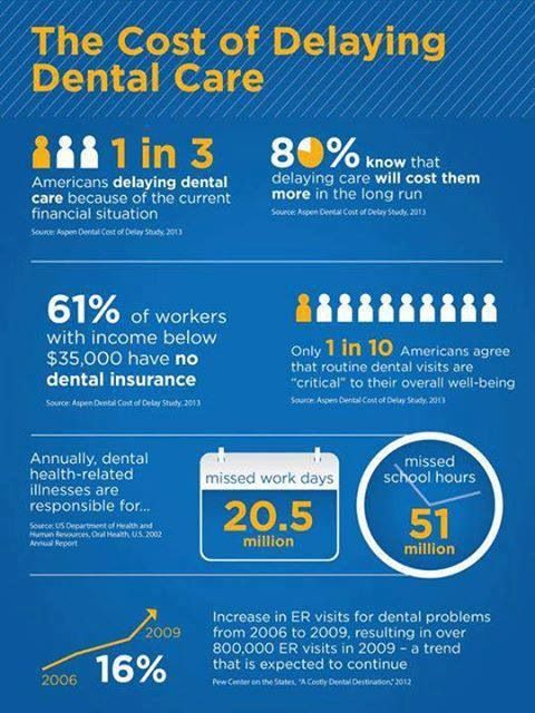 Dental Insurance is the most unused insurance benefit that most employer's pay for you! Use it today and don't be a statistic. www.smilesourcespokane.com