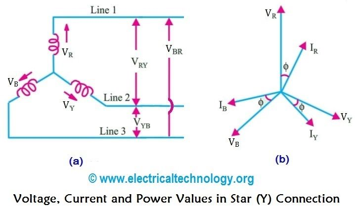 Single Phase Line : Voltage current power values in phase star connection