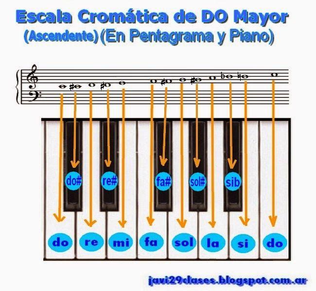 escala cromatica en el piano