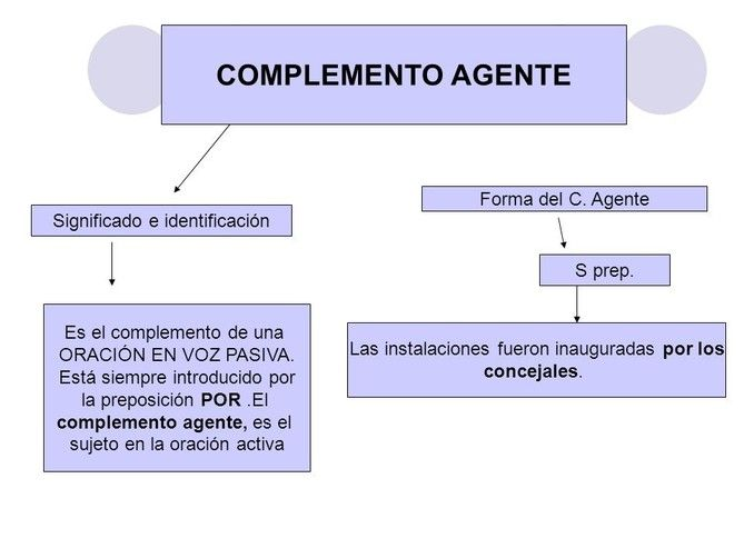 Indirect Object Pronouns in Spanish - Study.com