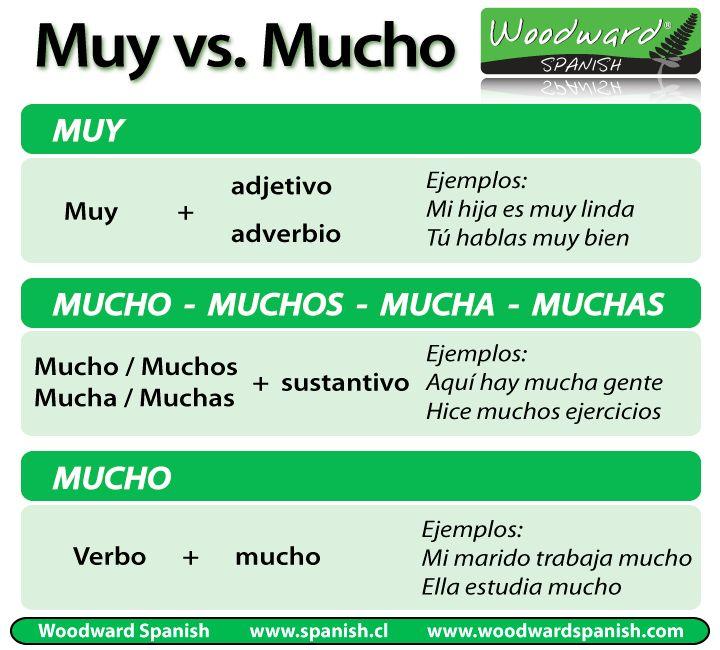 Diferencias entre Muy y Mucho | Profesdeele
