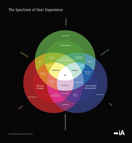 The Spectrum of User Experience by www.informationarchitects.jp