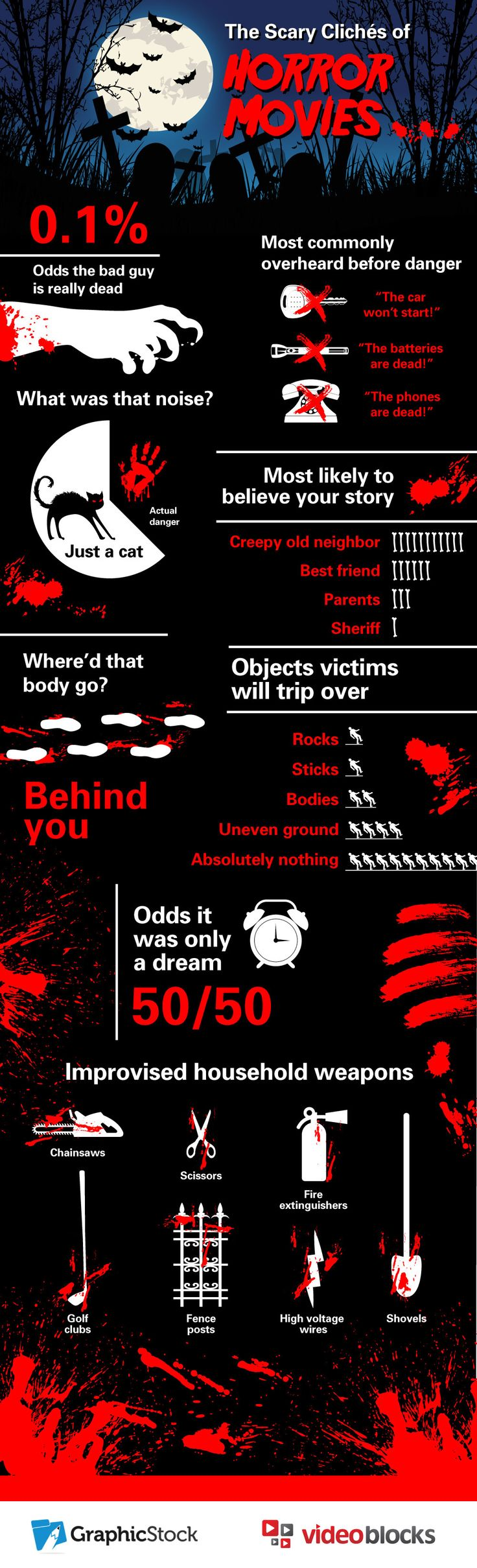 Scary Cliches of Horror Stories...just in time for Halloween!