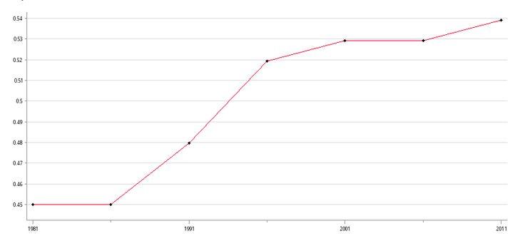 Gini Coefficient   Social Indicators of Hong Kong