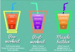 Pre-Workout, Post-Workout, Muscle Builder smoothies